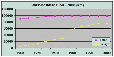 Bild 2:1 Statsvägnätets utveckling