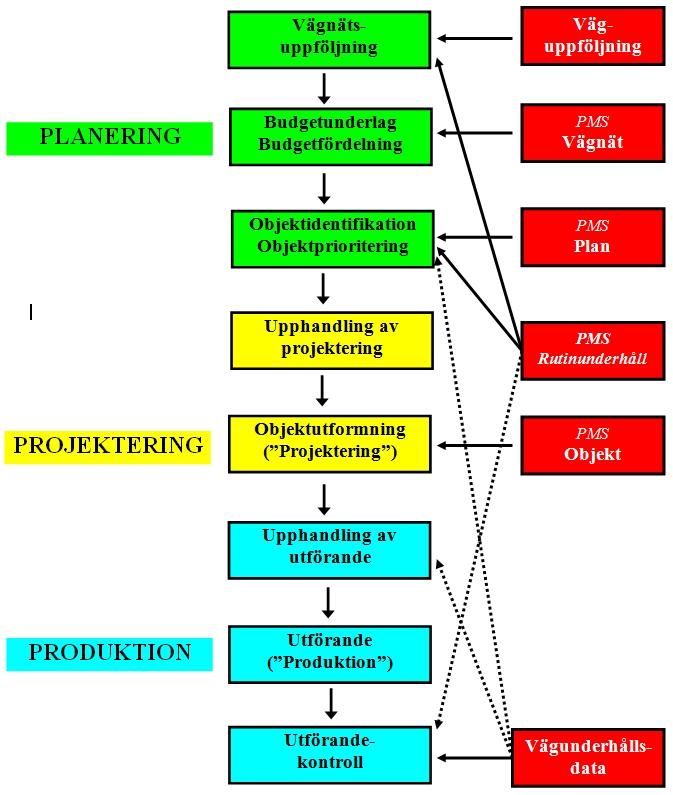 Bild 2:32 PMS som stöd till verksamhetsprocessen