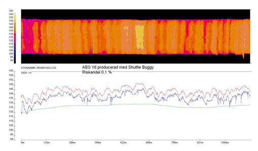Bild 11:11 Exempel på värmekarta från homogen produktion av ABS 16