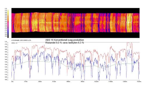 Bild 11:12 Exempel på värmekarta från inhomogen produktion av ABS 16