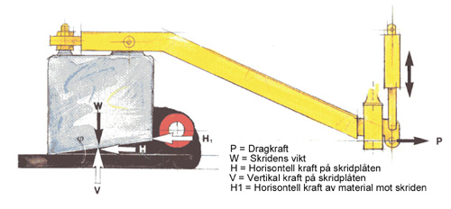 Bild 12:12 Kraftspelet som påverkar skridens jämviktsläge