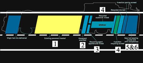 Bild 12:23 Repavingutrustning schematisk beskrivning (CUTLER)