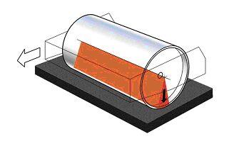 Bild 13:7 Statisk linjelast (kg/cm eller kN/m) defineras som den massa som bärs upp av den aktuella valsen (valsmodulens massa) dividerat med valsbredden