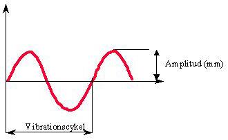 Bild 13:10 Amplituden (mm) är hur långt valsvibrationen rör sig från nollinjen (utan vibration). Vibrationsfrekvensen (Hz) definieras som hur många gånger per sekund valsen fullbordar en vibrationscykel. Detta är överensstämmigt med varvtalet på excenterelemente