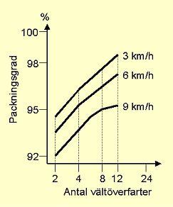 Bild 13:14 Välthastighetens påverkan på packningsresultatet