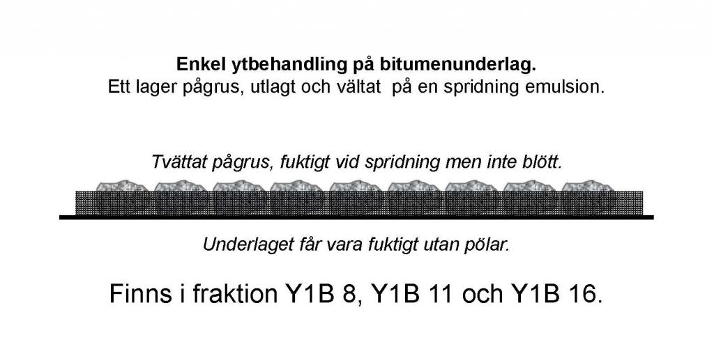 Bild 15:1 Ytbehandling