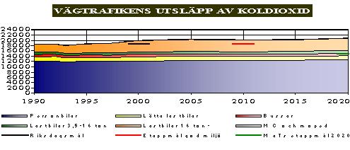 Bild 2:12 Vägtrafikens utsläpp av koldioxid