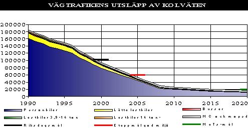 Bild 2:14 Vägtrafikens utsläpp av kolväten