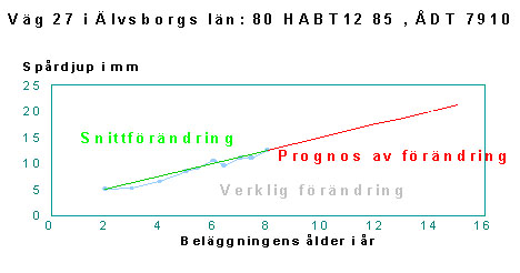 Bild 2:30 Prognoskurva för spårutveckling