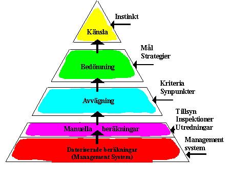 Bild 2:34 Beslutsfattande är för komplicerat för att överlåtas till datorer