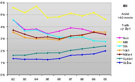 Bild 2:36 Utveckling av jämnhet på stora vägar per region