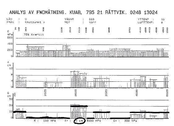 Bild 3:11 Exempel på presentation av påbyggnadsdimensionering utgående från fallviktsmätning. Dimensioneringen är gjord enligt en metod tillämpad av finska Vägverket med ett datorprogram från KUAB.