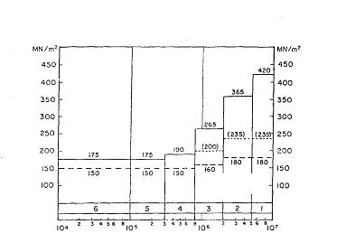 Bild 3:12 Samband mellan antal standardaxlar under dimensioneringsperioden och erfordrad ytmodul enligt en metod tillämpad av finska Vägverket (förenklat diagram som illustration, ej för tillämpning).