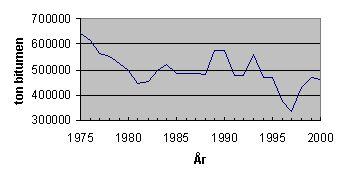 Bild 5:2 Användningen av bitumen i Sverige