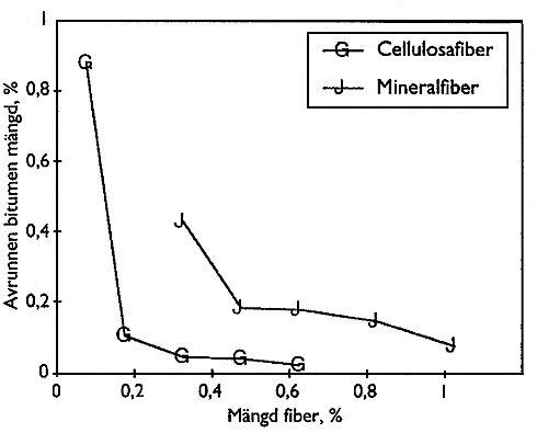 Bild 6:2 Visar de avrinningsförsök gjorda på ABS 16 med 6,8% bindemedelshalt och B120