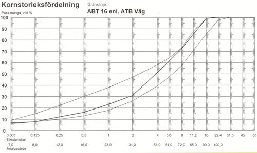 Tät asfaltbetong (ABT)