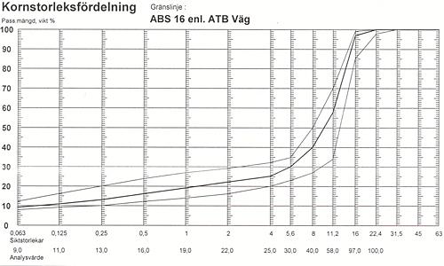 Skelettasfaltbetong (ABS)