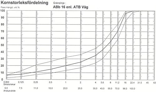 Bindlager (ABb)