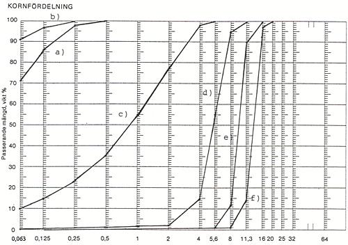 Bild 8:5 Exempel på olika uppskiktade kornkurvor i form av a) egenfiller, kalkstensfiller, b) kalkstensmaterial, c) 0-4 mm, d) 4-8 mm, e) 8-11 mm, f) 11-16 mm. Med hjälp av dessa fraktioner kan en kornkurva som är lämplig för tillverkning av ABT 16 eller ABS 16 tas fram.